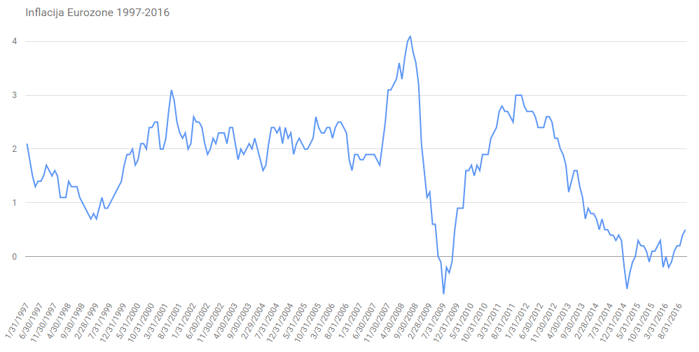 sto-je-inflacija-2